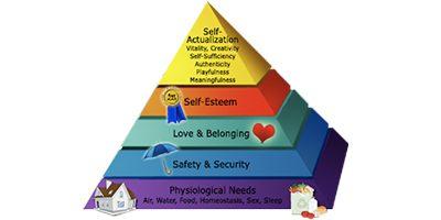 Min personlige behovspyramide